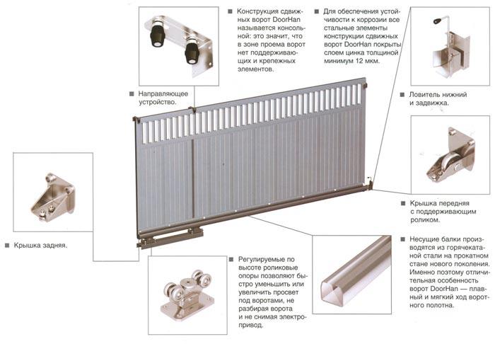 Купить откатные ворота, изготовление, цена, производство и ремонт - Best-Domik.Ru