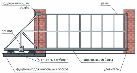 сдвижных секционных ворот